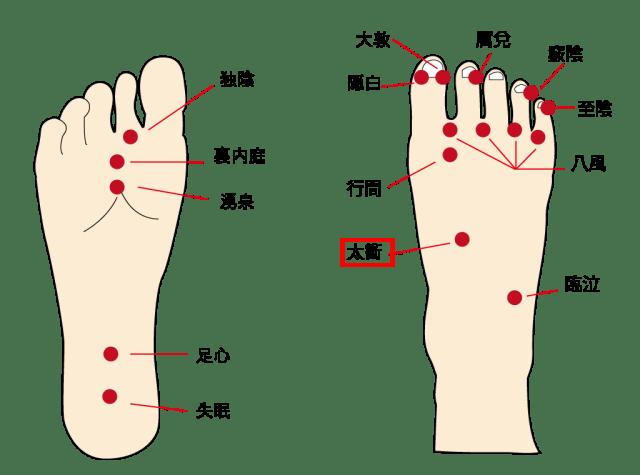 外反母趾の痛みを抑える太衝のツボ