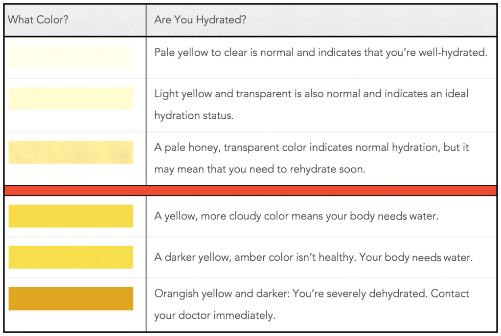 Urine Color Scale