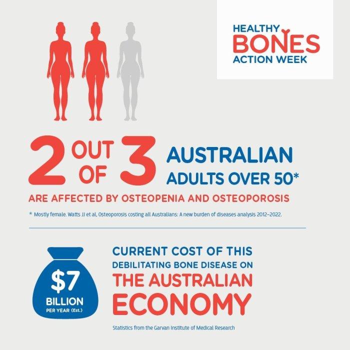 Healthy Bones Aciton Week