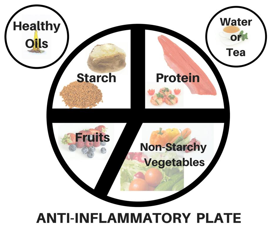 Anti-inflammatory plate