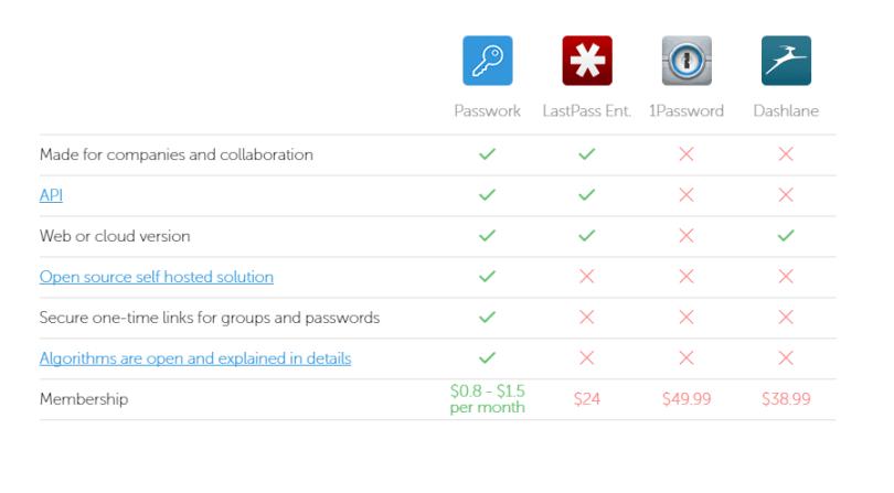 passwork password manager comparison