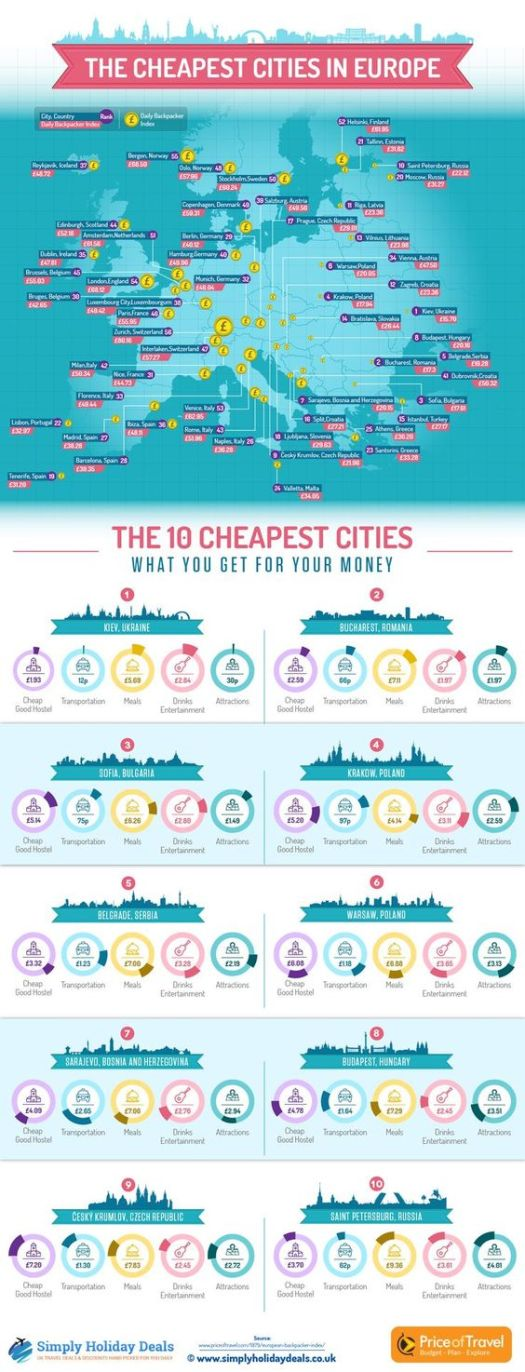 Infograph of Cheapest European Cities