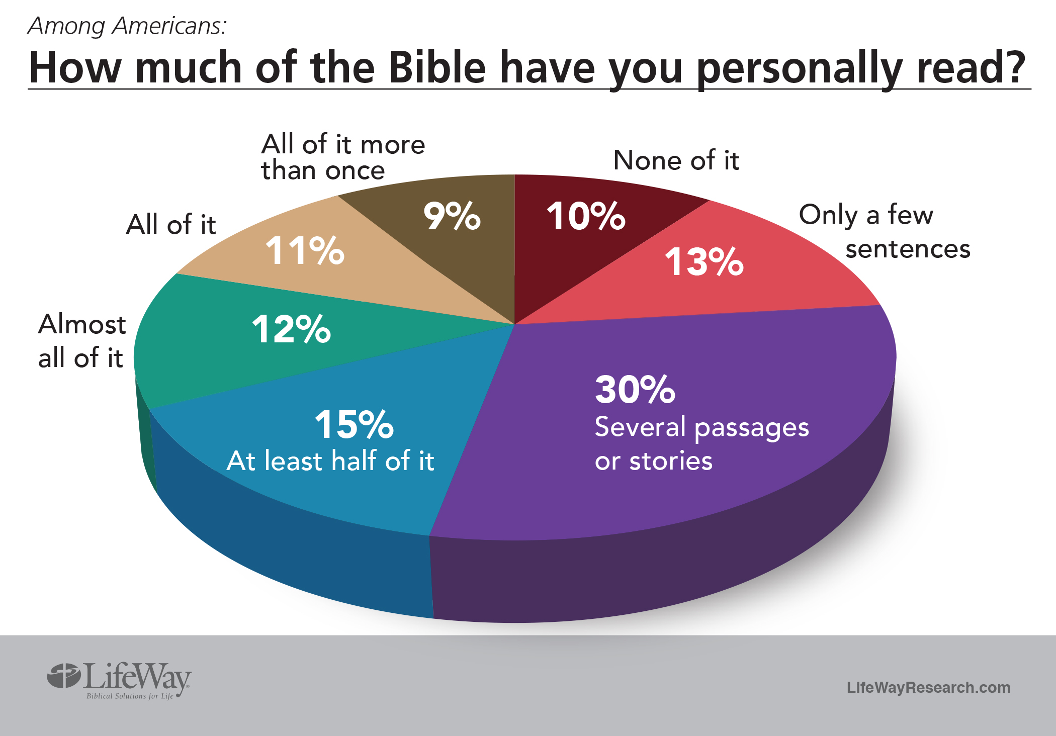 Lifeway Research Americans Are Fond Of The Bible Don T Actually Read It