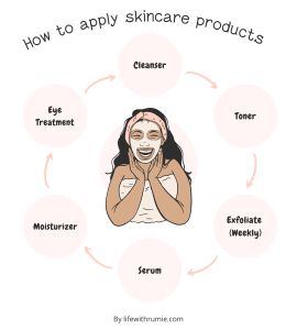 the correct order of applying skincare products