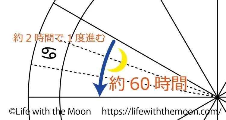 月がサインを動く時間