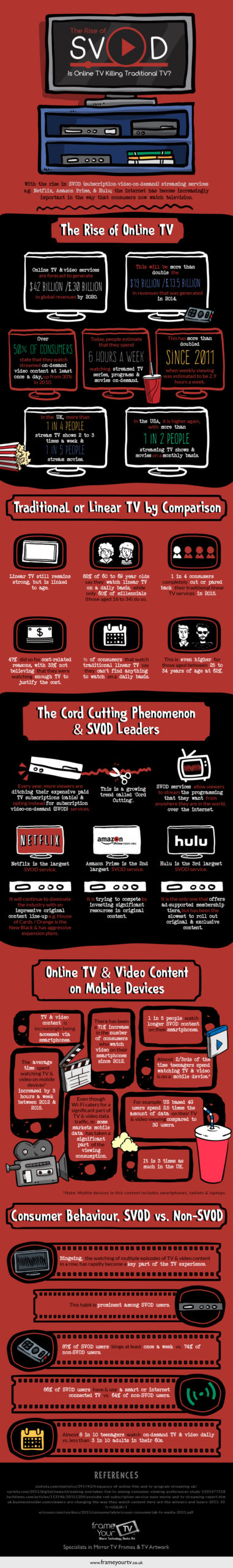 Is Online TV Killing Traditional TV? (Infographic)