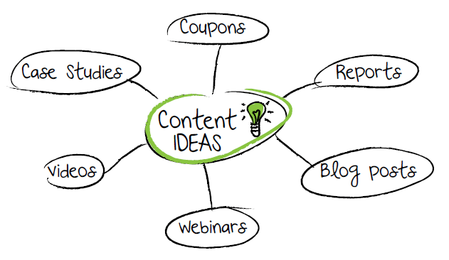 Content Ideas Reports Coupons Case Studies Videos Webinars Blog Posts 6 Amazing Habits For Effective Content Marketing