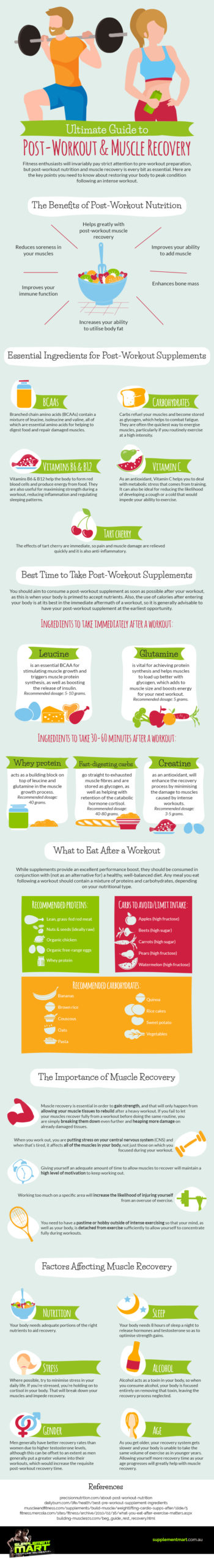 Ultimate Guide to Post Workout & Muscle Recovery [Infographic]