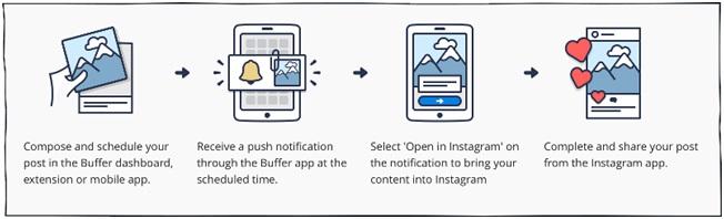 LXP - Lifexpe - Instagram Social Media Content Marketing Posting Content