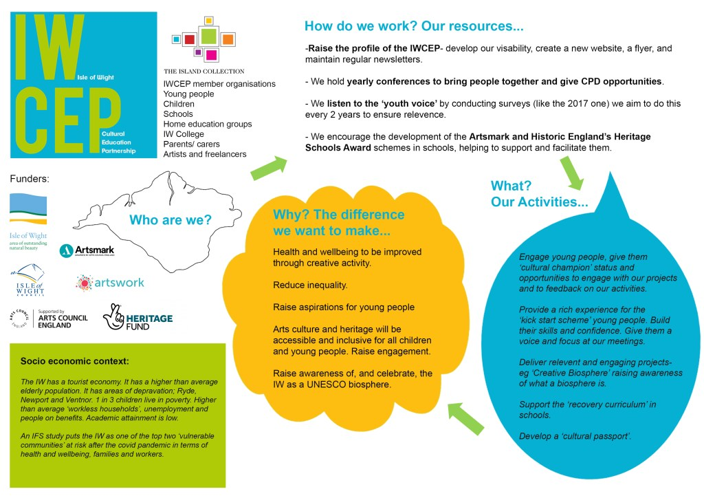 Story of Change developed by the Isle of Wight Cultural Education Partnership in March 2021.