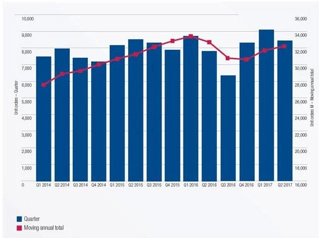 Forklift Sales Chart