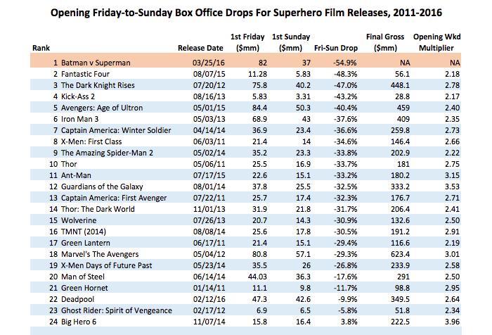 Biggest-Fri-Sun-drops-for-superhero-pics