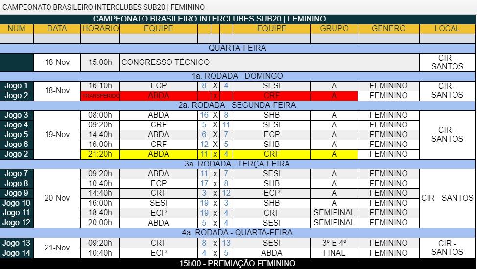 II Campeonato Brasileiro Interclubes Sub 20 Feminino - 2018