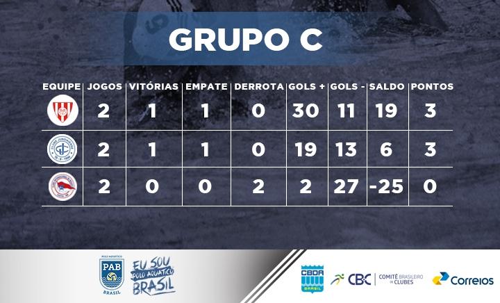 Clube Internacional de Regatas (CIR), Clube Jundiaiense (CJ), Tijuca Tênis Clube (TTC)