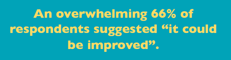 """An overwhelming 66% of respondents suggested learning transfer """"could be improved"""""""