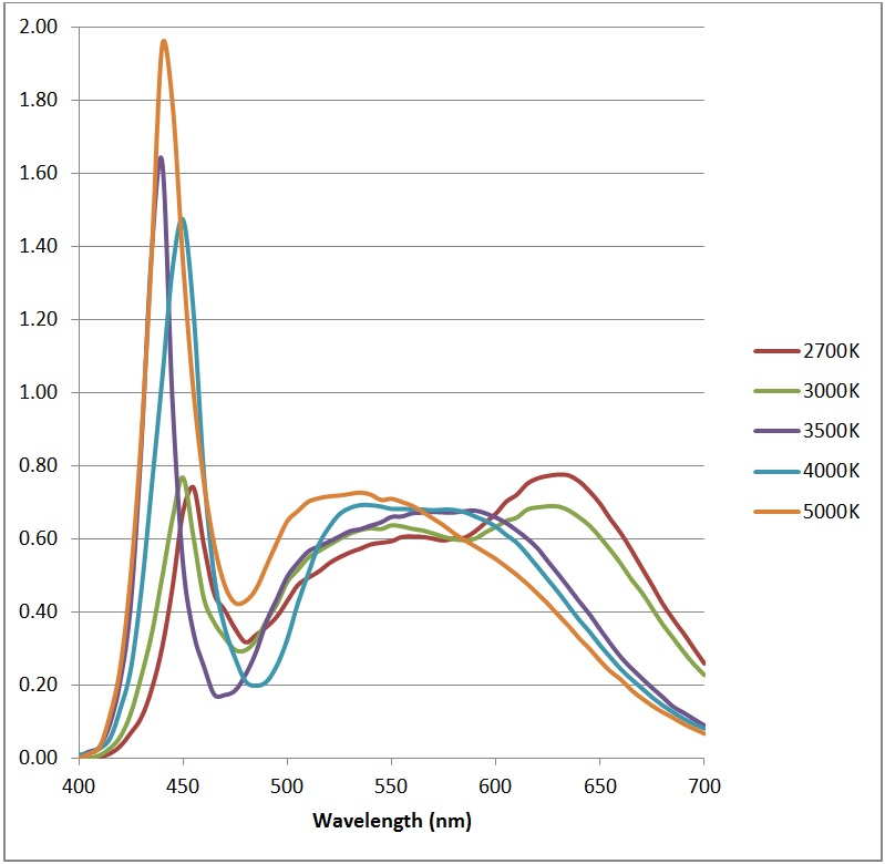 Color Temperature -FIG. 8