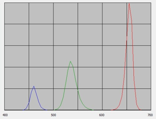 FIG. 3 – Three-color 4150K white light source spectral power distribution.