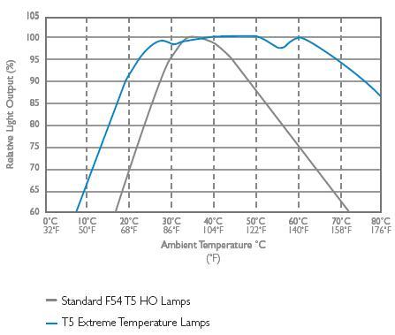 amalgam T5HO technology