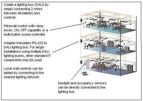 dali system wiring diagram quick start guide of wiring diagram • dali and the promise of digital dimming rh lightingcontrolsassociation org dali lighting system wiring diagram dali control wiring diagram