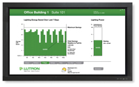 Lutron Electronics Tames Big Energy-User in Commercial Buildings with Expanded Quantum™ Total Light Management