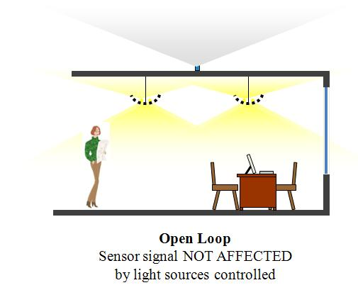 Open loop daylight harvesting