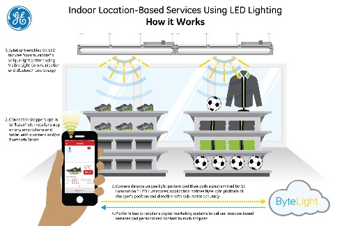 GE's retail-oriented LED infrastructure using VLC to connect retailers with their customers.