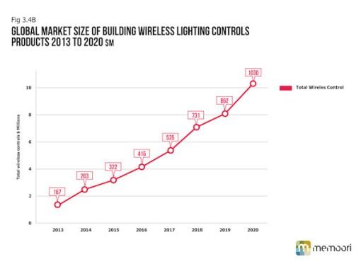 Web-Charts_Wireless Lighting Charts_2014_v4