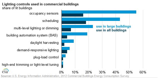 """DOE Calls Lighting Control Upgrades """"Relatively Easy, Accessible and Affordable Changes"""""""