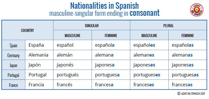 Nationalities in Spanish Masculine-singular form ending in consonant