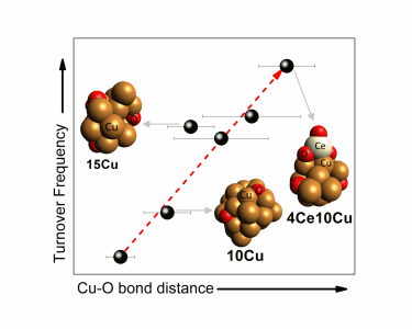 Structure and Catalytic Activity of Copper Nanoparticles