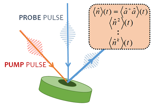 Quantum spectroscopy, for the measurements of dynamical current current thermalization