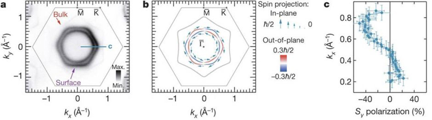 Maximal Rashba-like spin splitting via kinetic-energy-coupled inversion-symmetry breaking