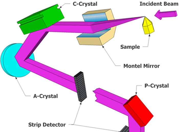 An energy-resolution record for resonant inelastic x-ray scattering