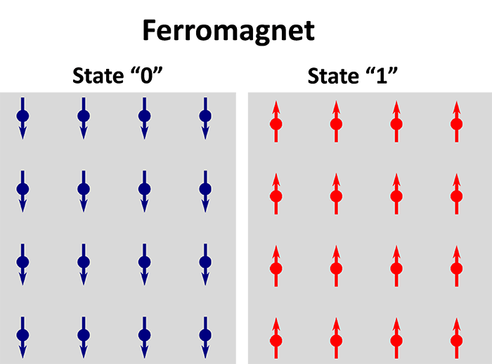 Antiferromagnets as a new kind of information storage technology