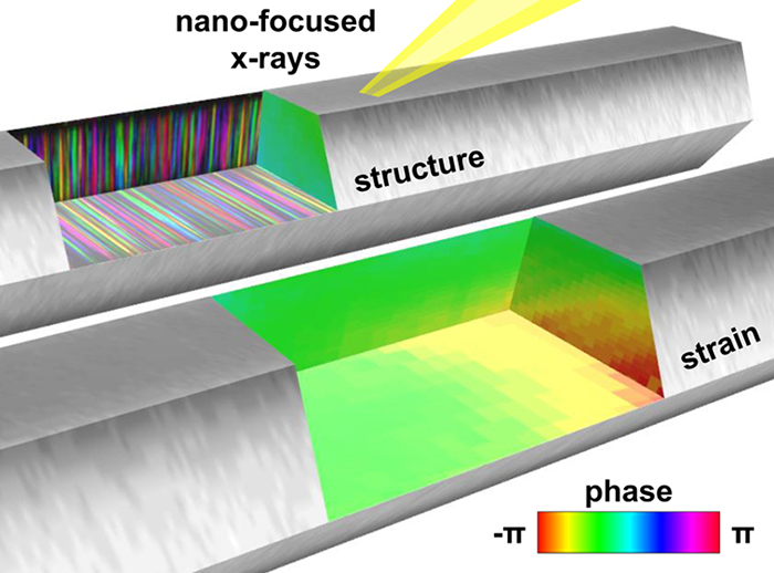 Scientists have a new way to gauge the growth of nanowires