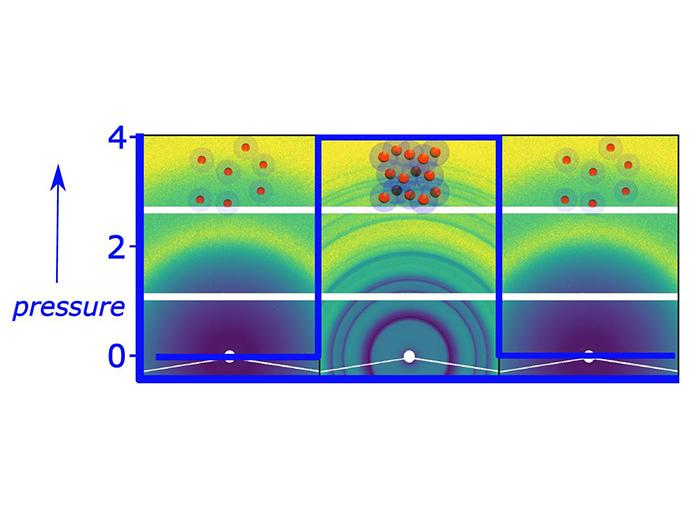 Nanoparticles form supercrystals under pressure