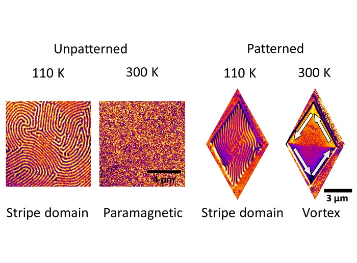 Tunable ferromagnetism in a 2D material at room temperature