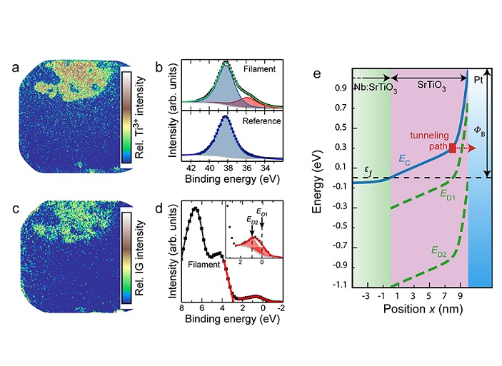 In-gap states and band-like transport in memristive devices
