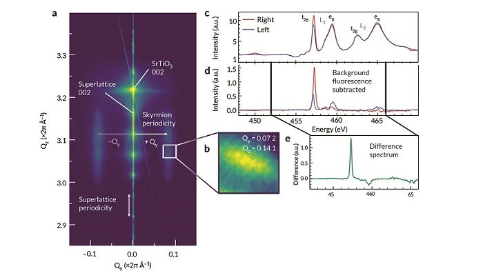 Electric dipoles form chiral skyrmions