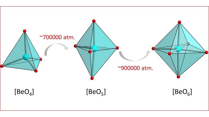 Beryllium configuration with neighbouring oxygen atoms revealed