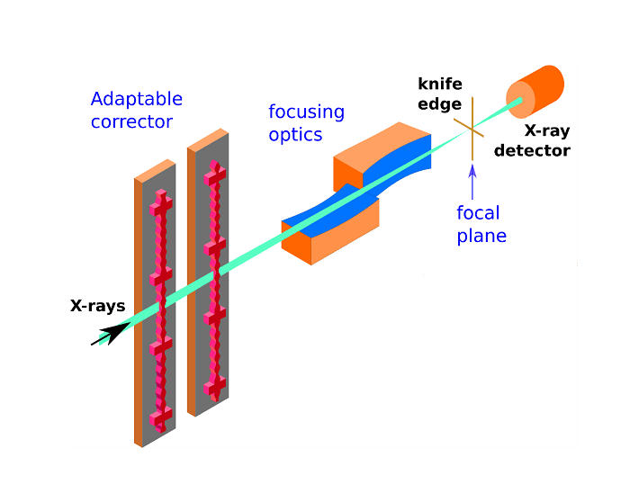 New optical device opens path for extreme focusing of X-rays