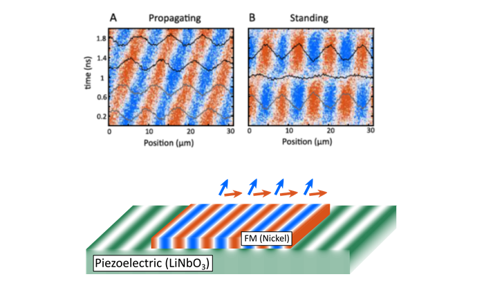 Accoustic spin waves: towards a new paradigm of on-chip communication