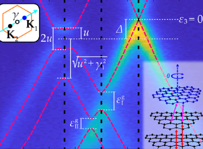 Determination of interatomic coupling between two-dimensional crystals