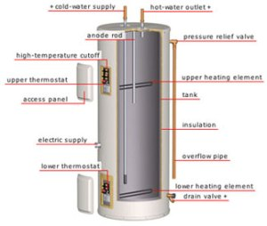 Water Heater Service, Repair, Troubleshooting,Electricians