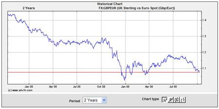 Sterling v Euro Exchange Rate