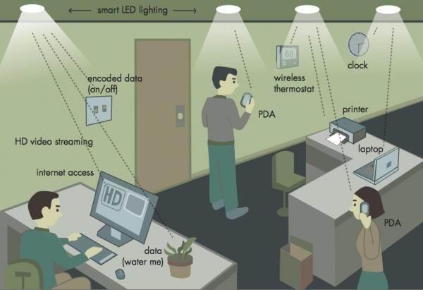 Bureau intelligent dans un écosystème Li-Fi © PureLiFi
