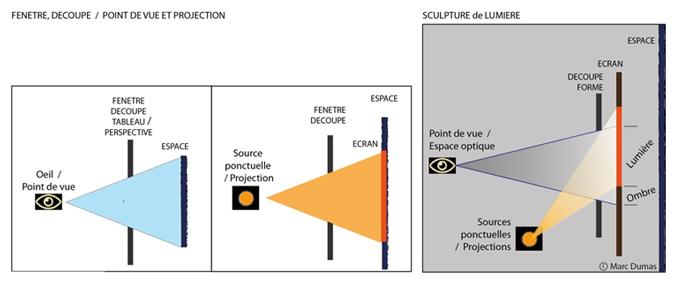 Sculpture de lumière - coupe, fenêtre / point de vue et projection - Paris - Conception et dessin : Marc Dumas / dumaslumiere