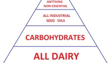 Inflammation Pyramid
