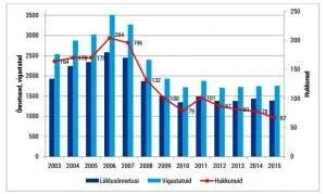 Aastatel 2003 – 2015 Eestis toimunud liiklusõnnetused, neis hukkunud ja vigastatud