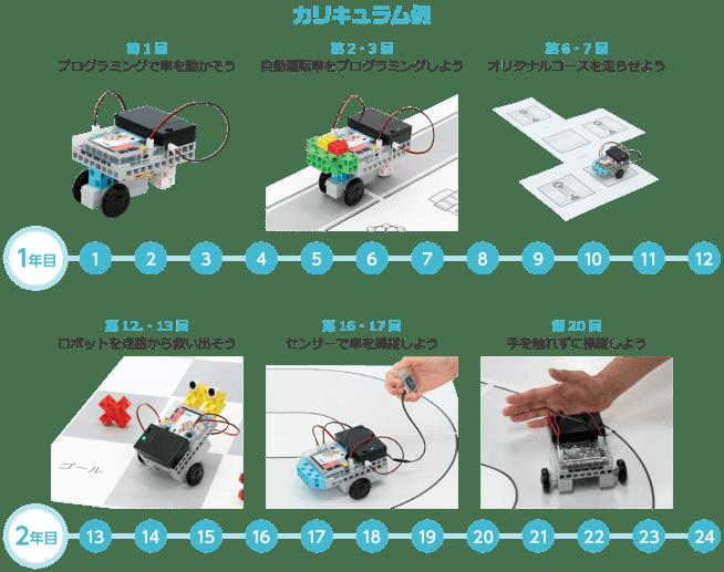 ロボットプログラミング自考力キッズカリキュラム3